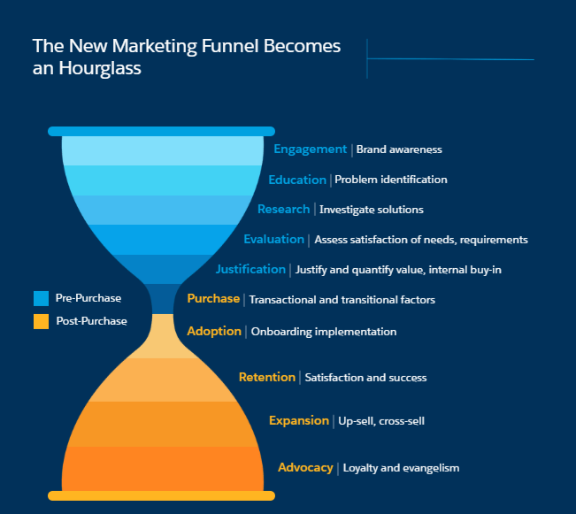 new marketing funnel