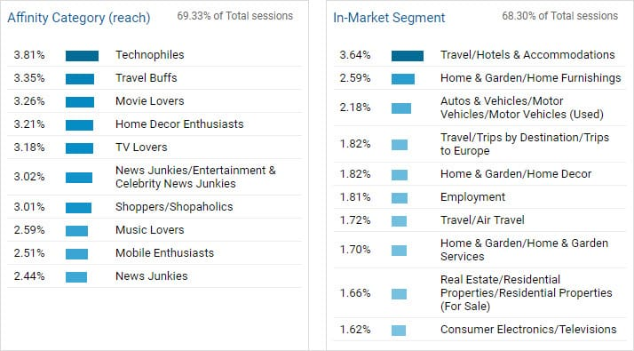 Buyer persona research by using google analytics affinity category and in market segments