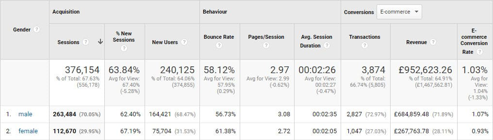 Buyer persona research by using google analytics interests