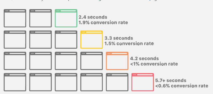 Small business marketing strategy - Webpage load speed and conversion correlation