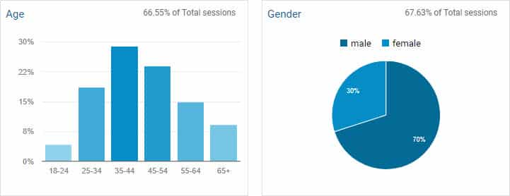 Buyer persona research by using google analytics