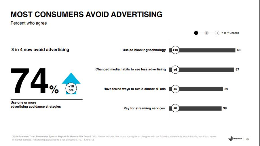 3 in 4 customers avoid advertising