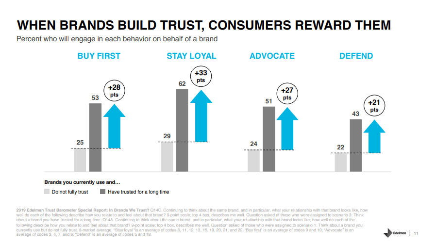 Customers reward brands that build trust