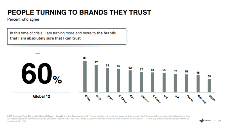 60 percent survey respondents said they choose brands they trust during Covid