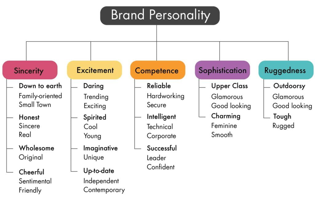 brand-personality types