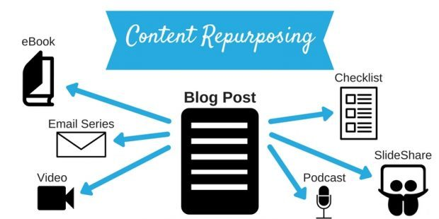 Content repurposing image. Blog posts to several other formats.