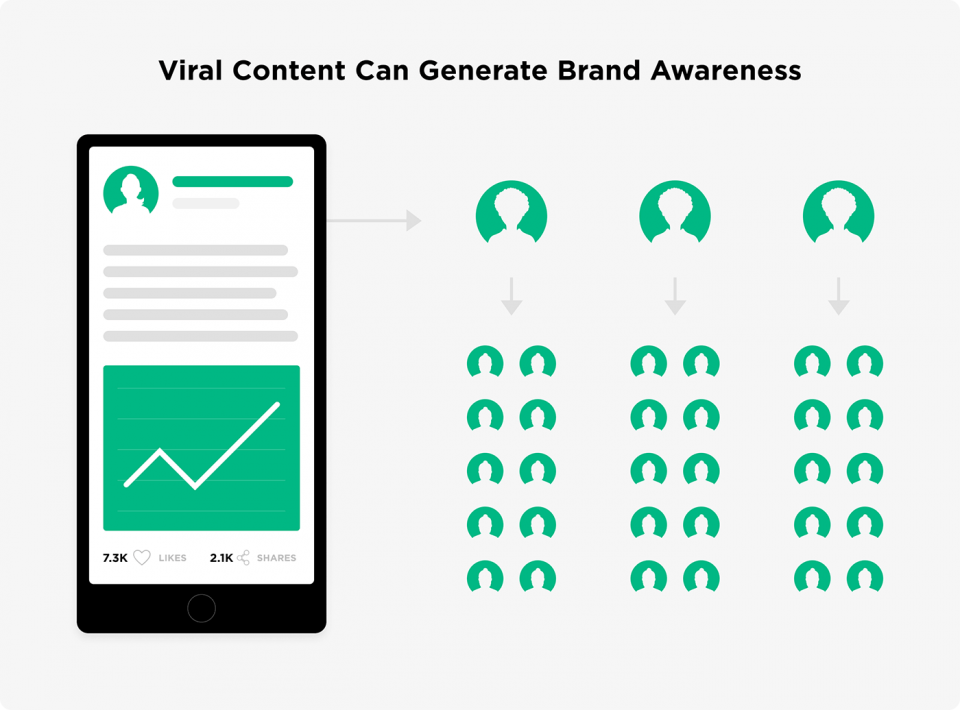 viral content can generate brand awareness