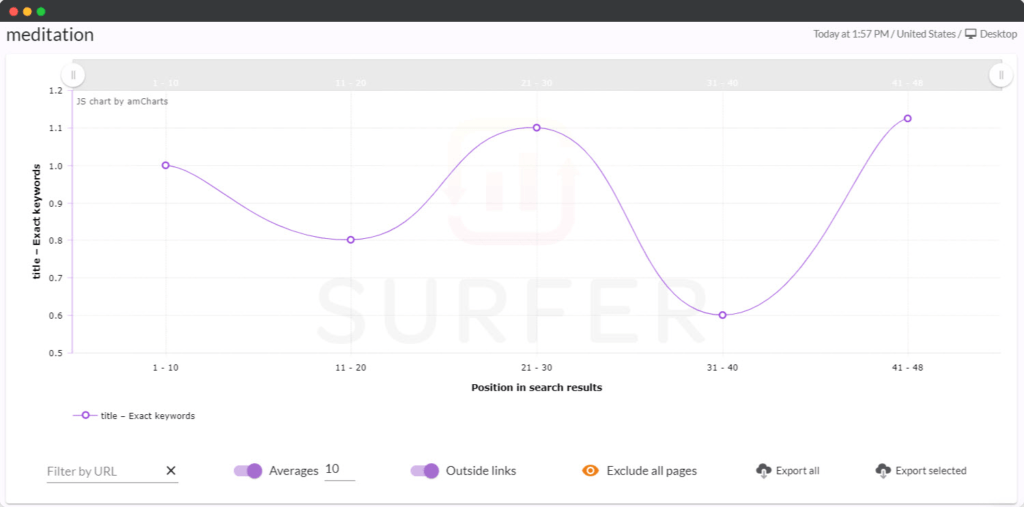 Surfer SEO content optimization tool graph view