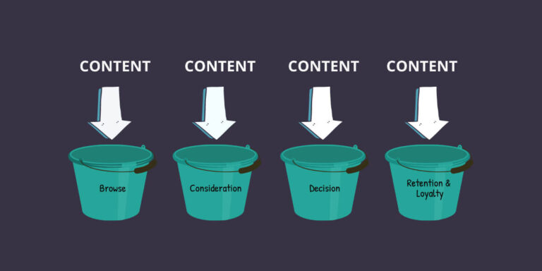 4 content buckets every serious content creator should know