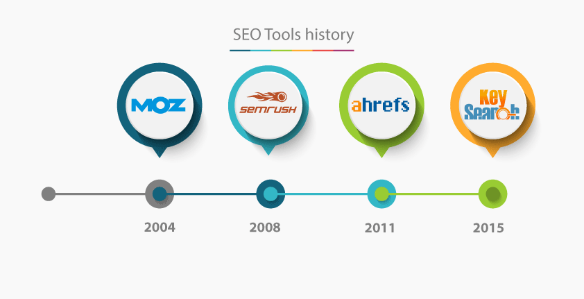 SEO tools founding dates: MOZ in 2004, SEMrush in 2008, Ahrefs in 2011 and Keysearch in 2015