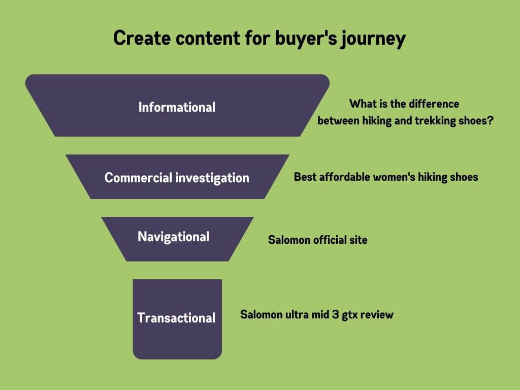 Create content for each stage of buyers journey to create organic traffic example