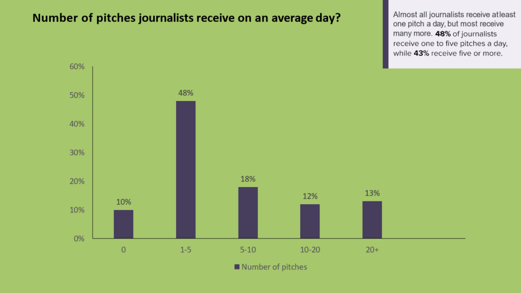 Number of pitches journalists receive data visualization