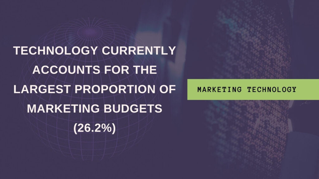 Stat showing how marketing tools make up majority of marketing budgets