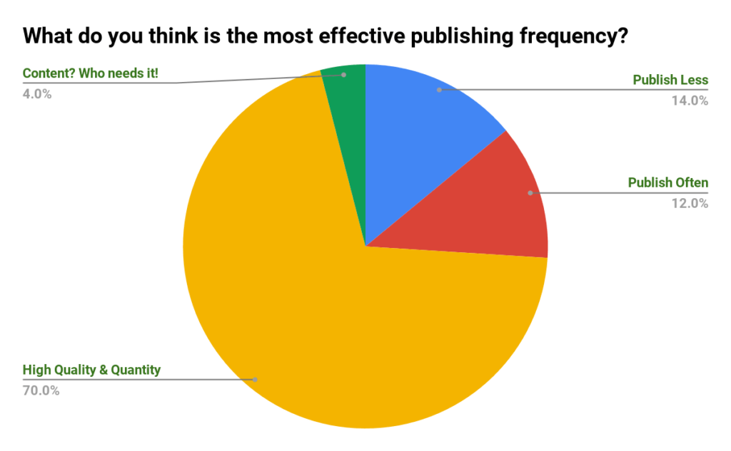 Content velocity twitter poll where majority voted for quantity and quality