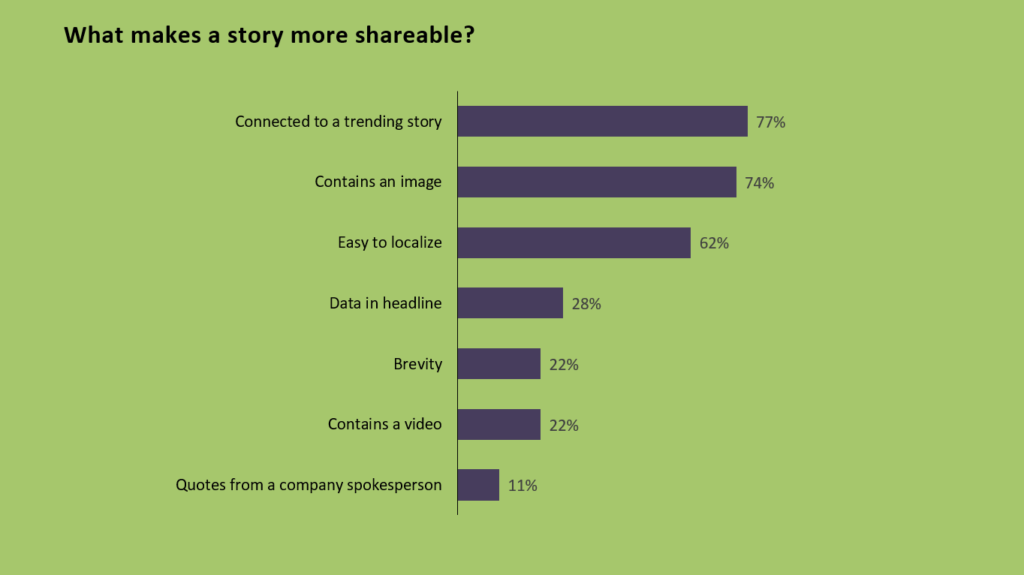 What makes a story shareable research data bar chart