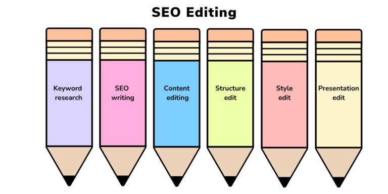 SEO editing blog header