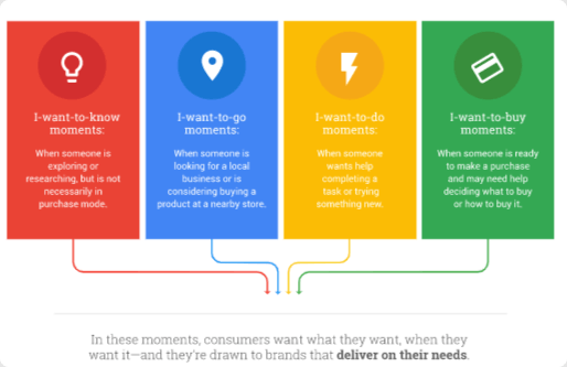 Google micro moments to be considered in your keyword research process