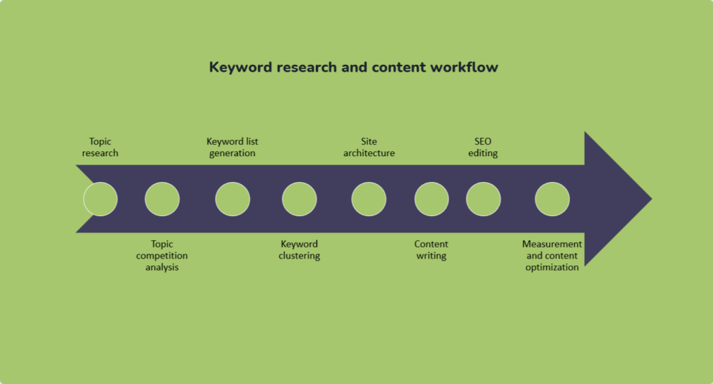 Keyword research in SEO content creation workflow