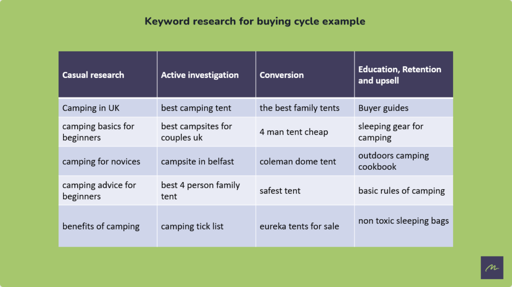 SEO keyword research for buying cycle example