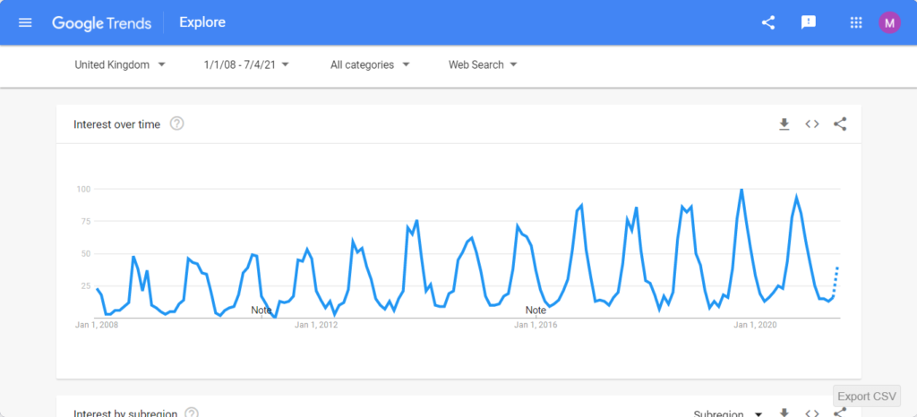 Seasonality is why keyword research is important in SEO