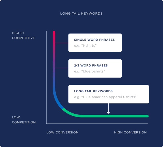 Longtail and head term in keyword research