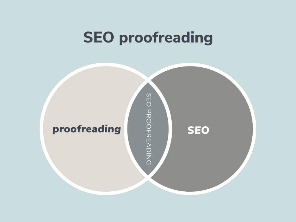 Proofreading vs editing