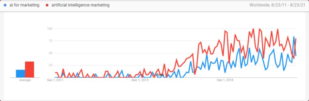 AI marketing Google trends stats
