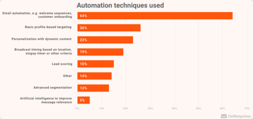 Automation technologies in marketing