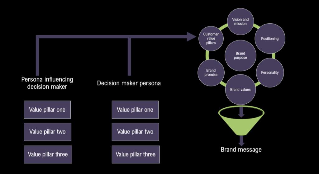 Value messaging framework